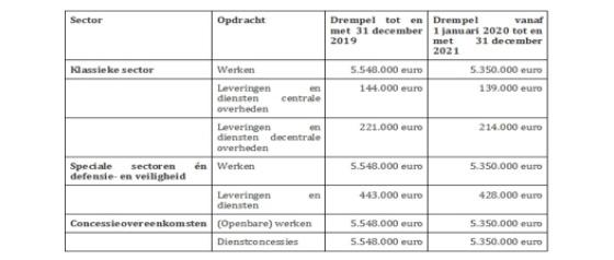 Nieuwe Europese drempelbedragen voor overheidsopdrachten vanaf 1 januari 2020